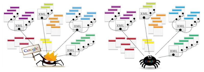 xml-sitemap-spider-magento-2-seo