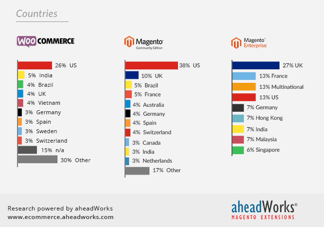 migrate WooCommerce to Magento