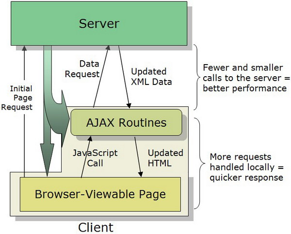 difference-javascript-jquery-ajax