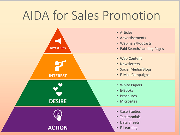 HOW TO EFFECTIVELY USE AIDA MODEL FOR YOUR ECOMMERCE MARKETING 1