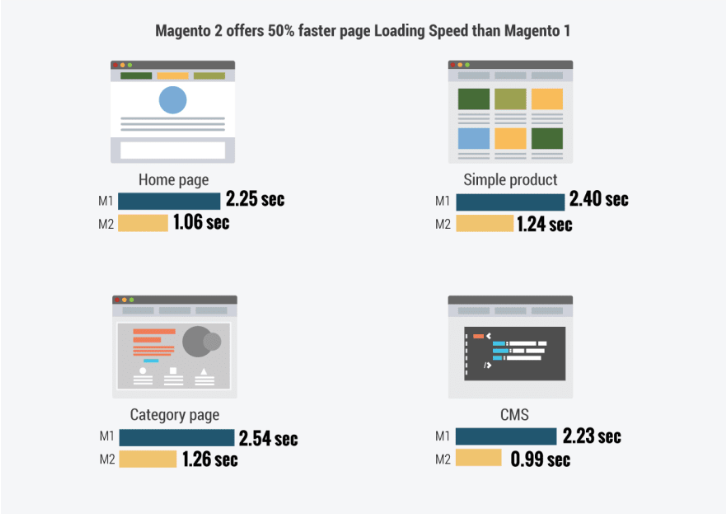 Magento 1 vs Magento 2 Loading speed comparison by dev.to