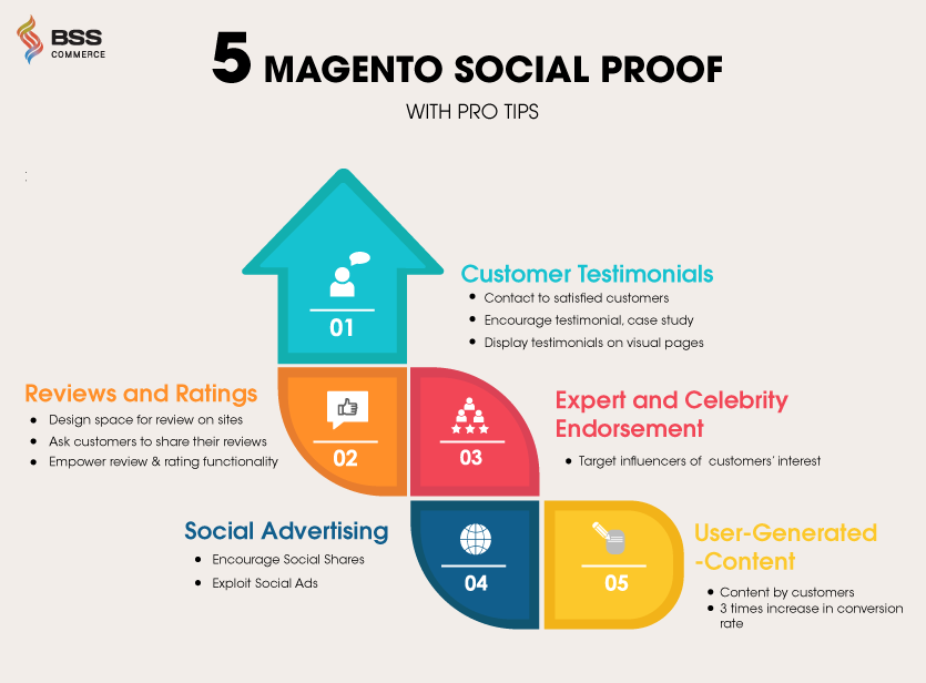 infographic-5-types-of-magento-2-social-proof