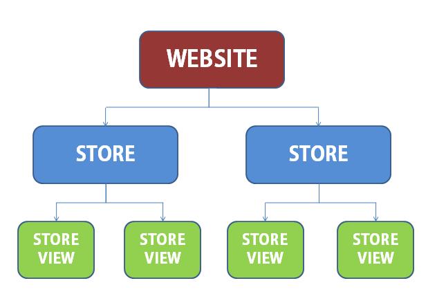 Magento Store Hierarchy