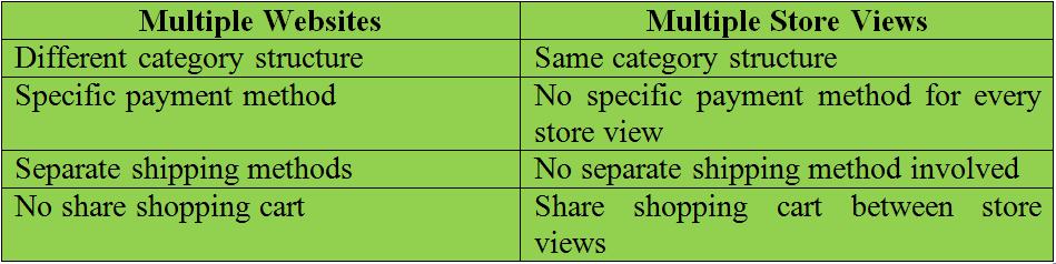 comparison-magento-2-multiple-website-vs-multi-store-view