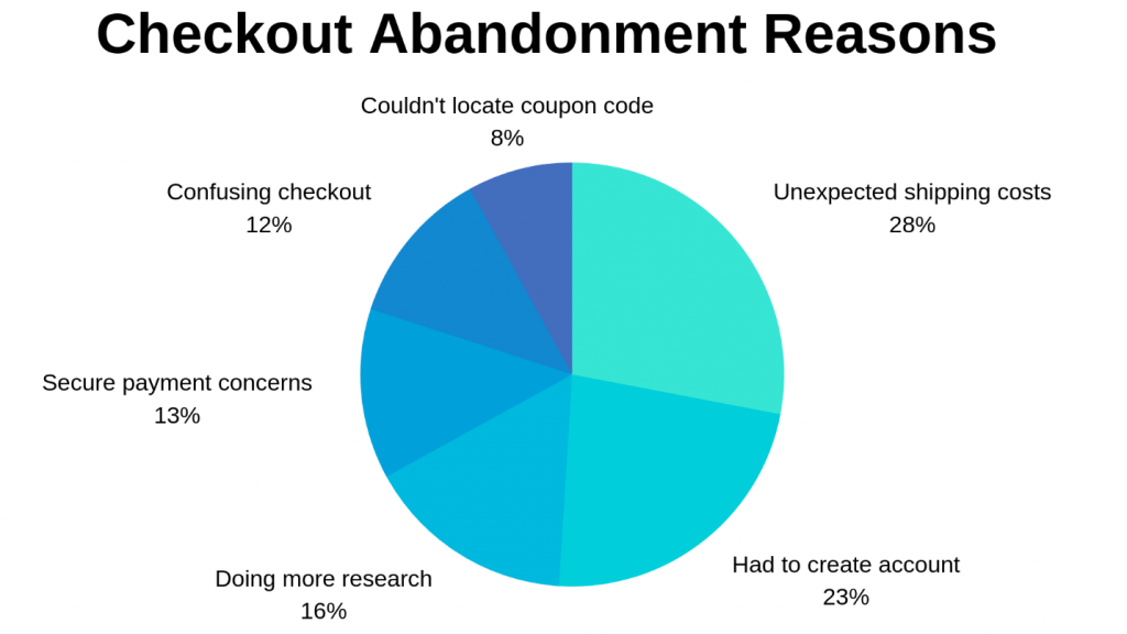 Checkout-Abandonment-Reasons