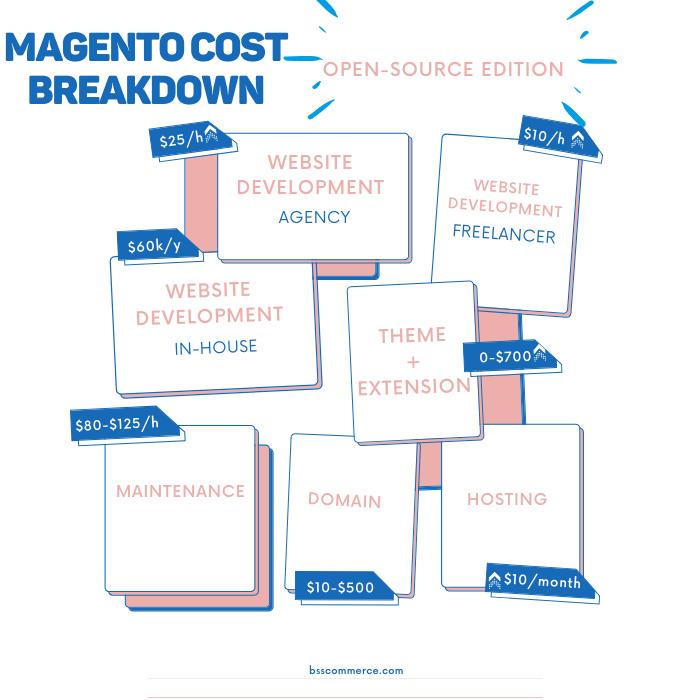 magento-cost-breakdown