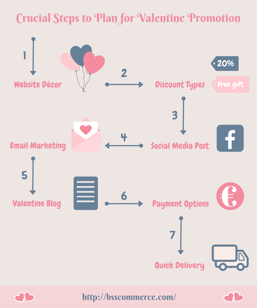 7 steps to plan an effective valentine promotion