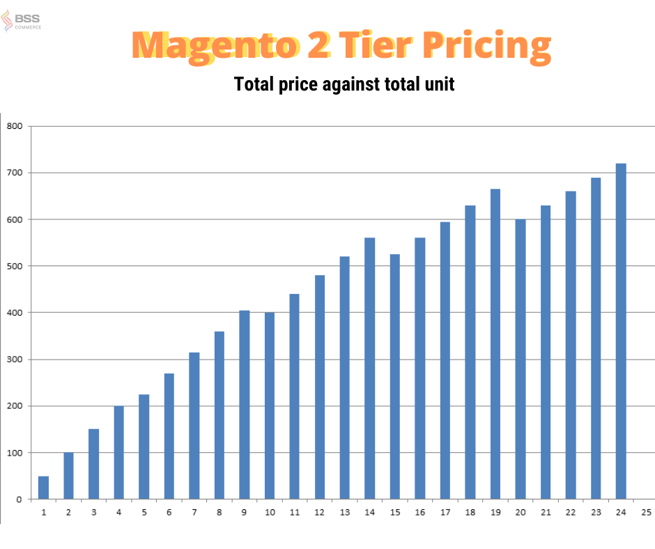 tier-pricing-graph