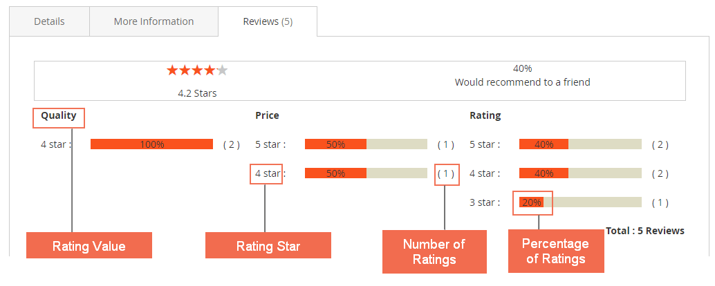 magento-2-review-extension-rating-graph