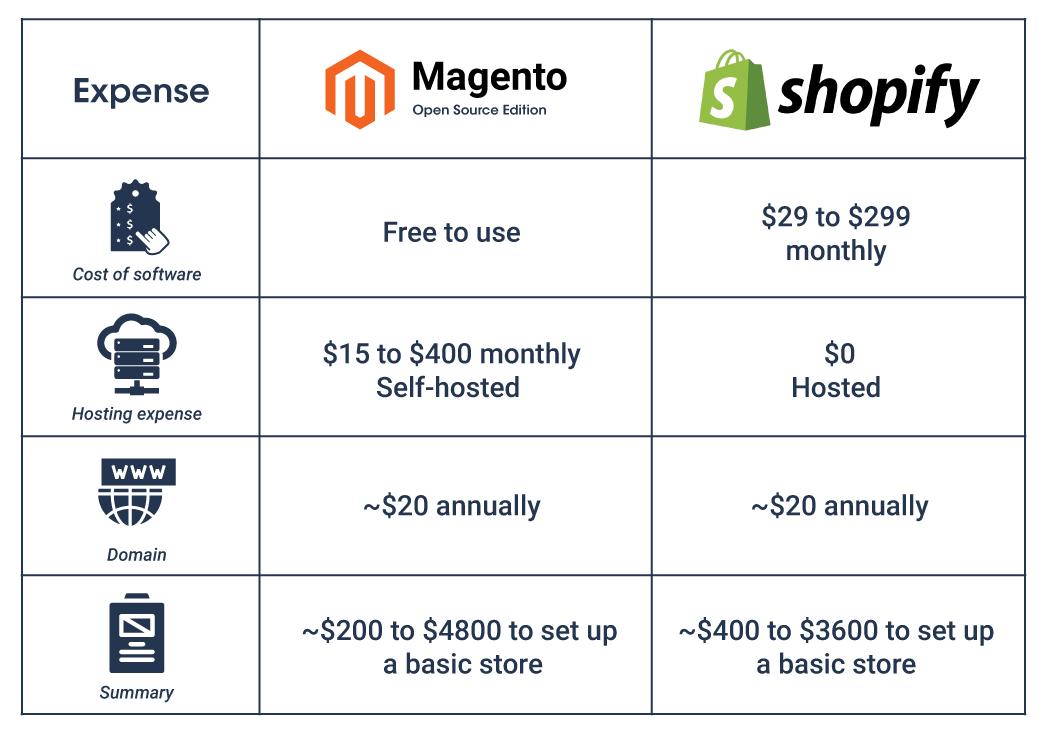 Magento cost vs Shopify cost