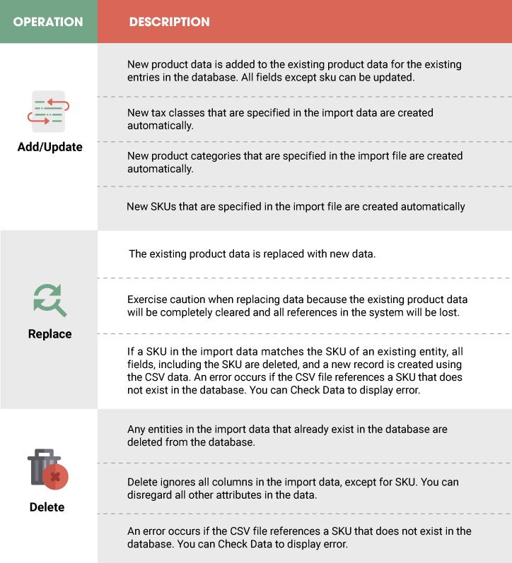 Magento Import Export Behaviors