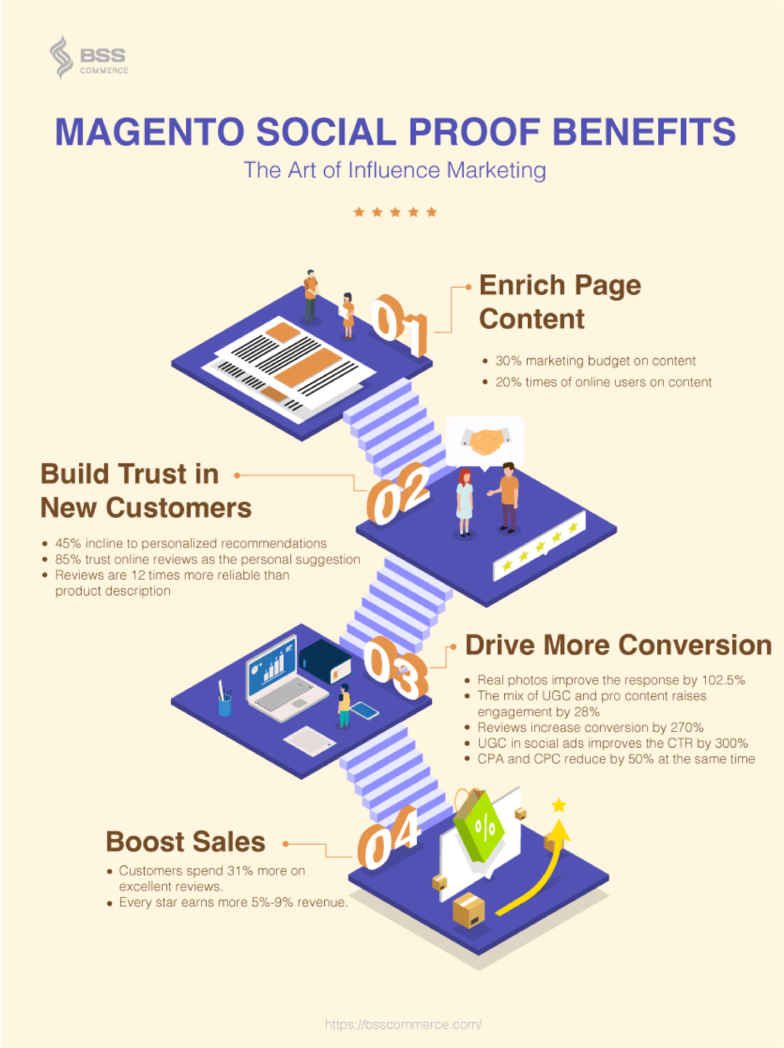 magento-2-social-benefit