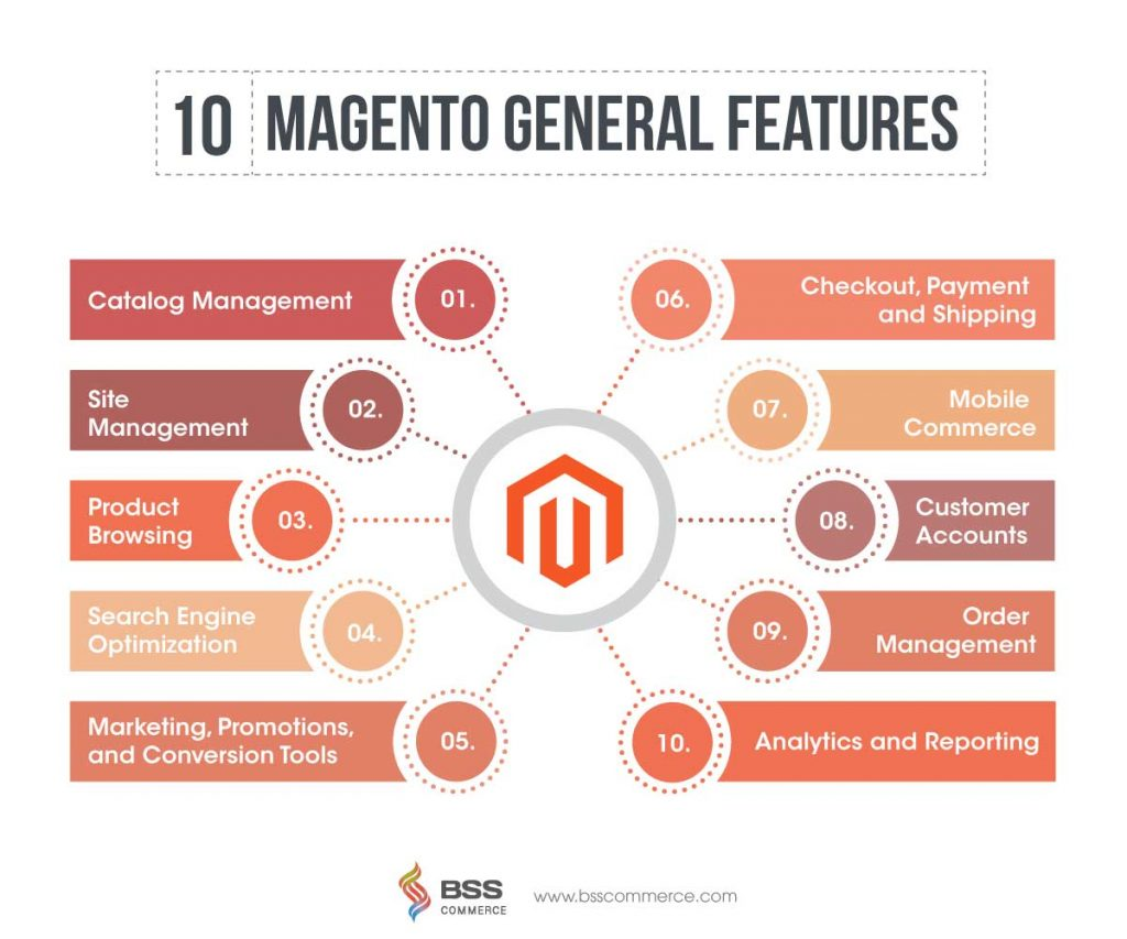 Magento 2 - why-choose-magento