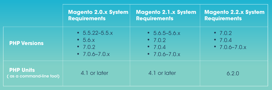You Need to Know: Magento 2 System Requirements