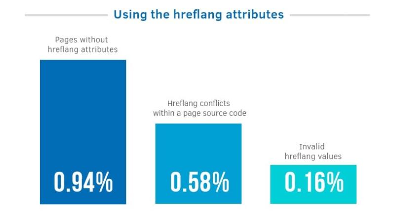 hreflang-tag-mistake-magento-2