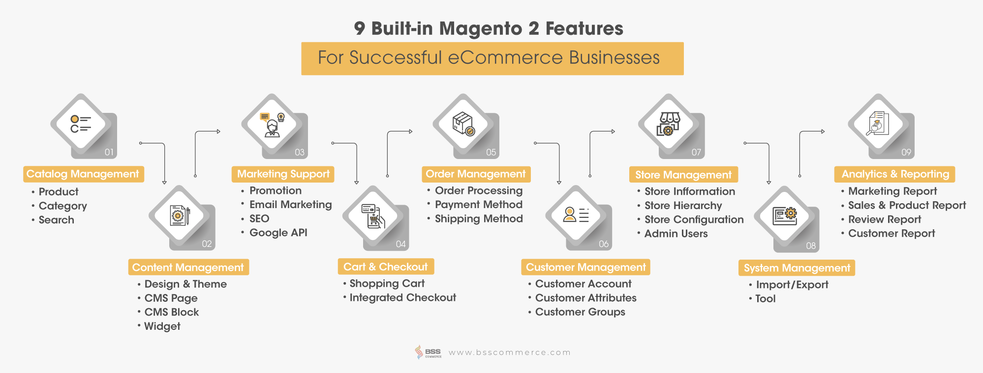Magento Full Tutorial from Beginner to Advanced - BSS Commerce