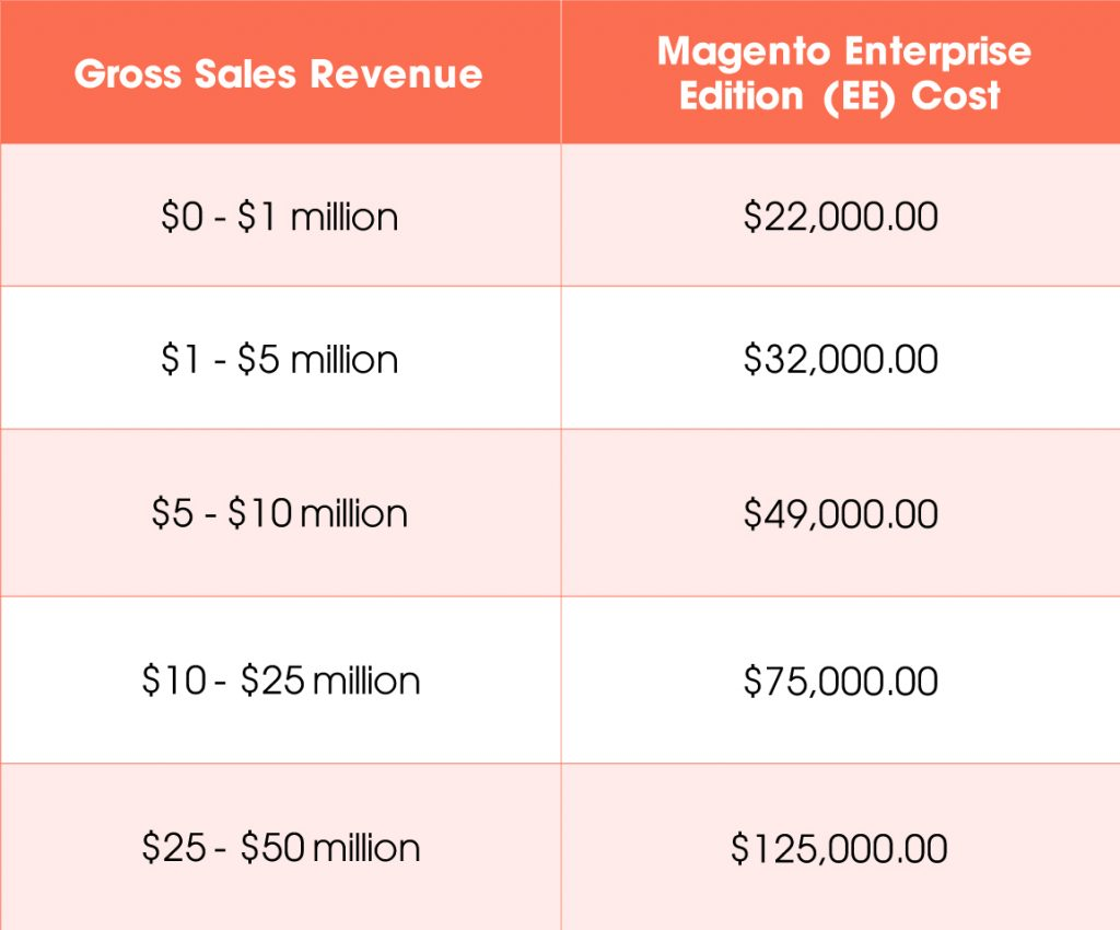 how much does Magento 2 cost