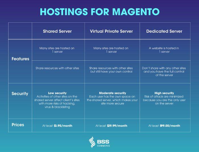 magento-hosting-cost