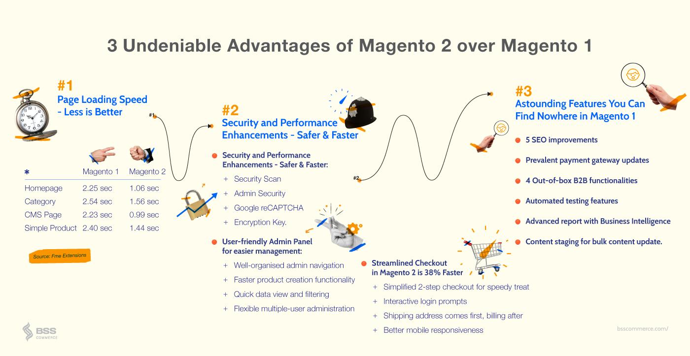 migrate Magento 1 to Magento 2