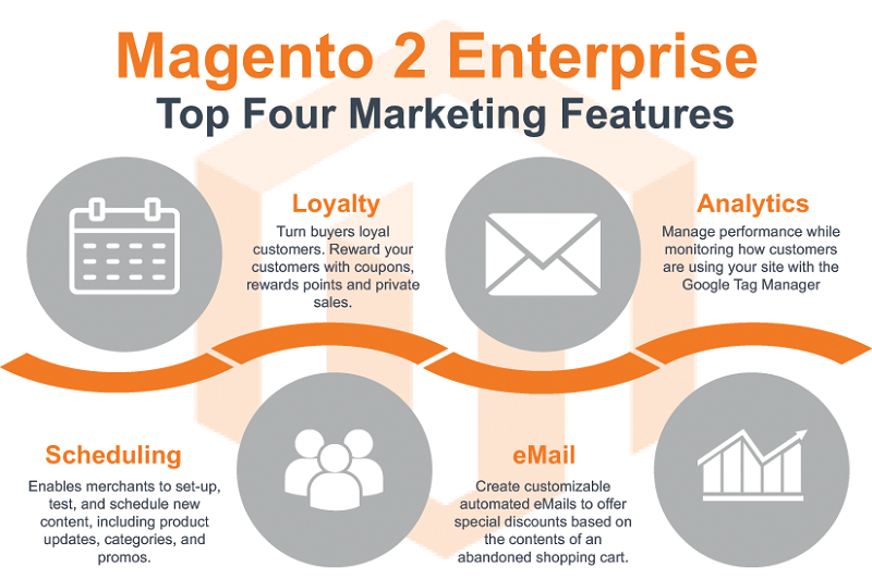 Features-Marketing-Magento-Enterprise