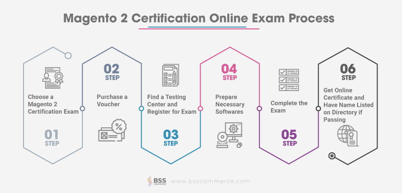 Magento 2 Certification exam
