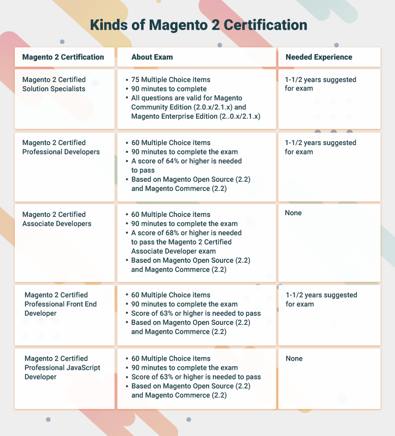 magento-2-certificication-exam