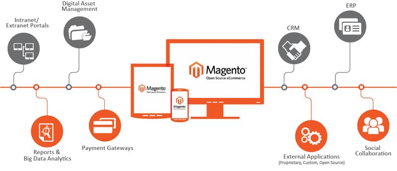 Magento Open-Source