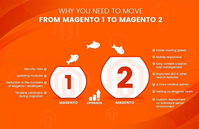Should you move to Magento 2