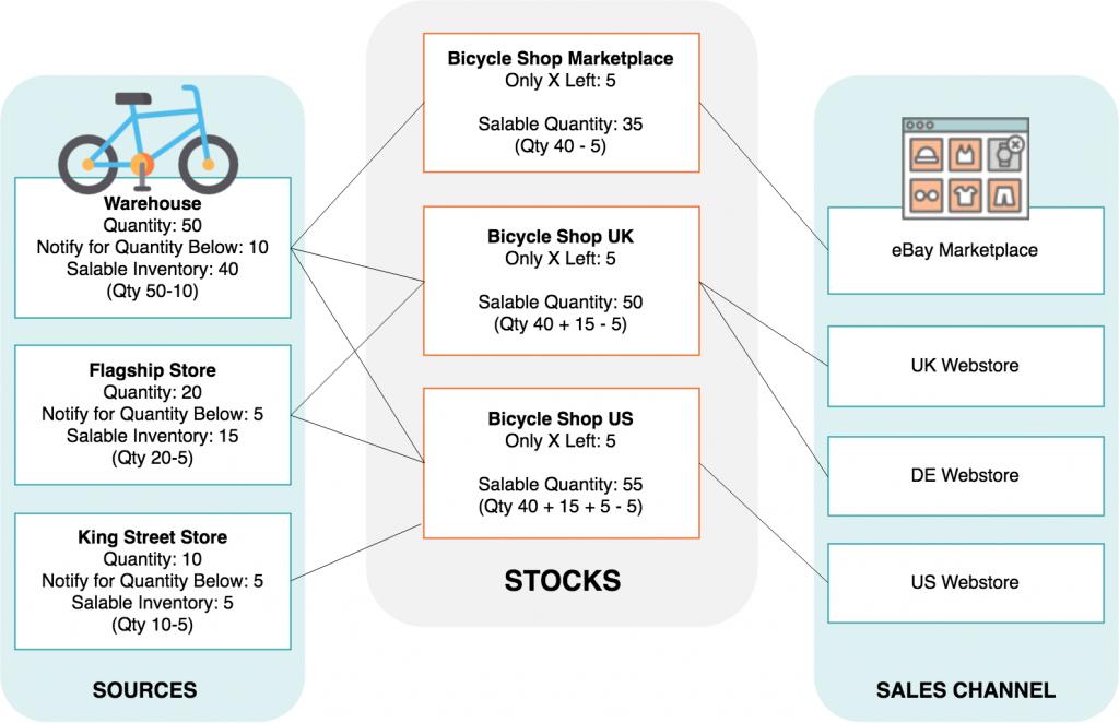 Magento-2.3-Multi-Source-Inventory