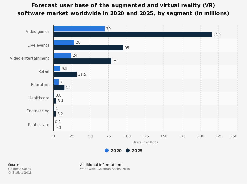 Magento ecommerce trends 2019 VR and AR
