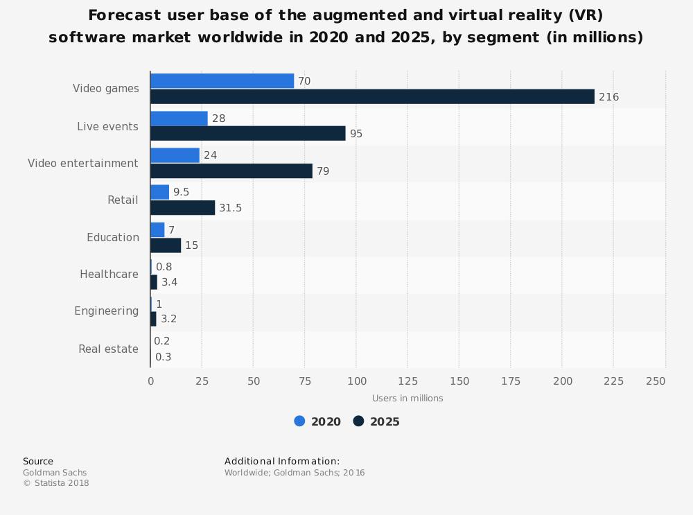 VR-AR-Magento
