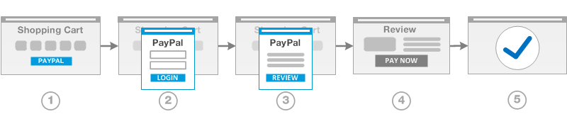 magento-2-PayPal-In-context-Checkout-workflow