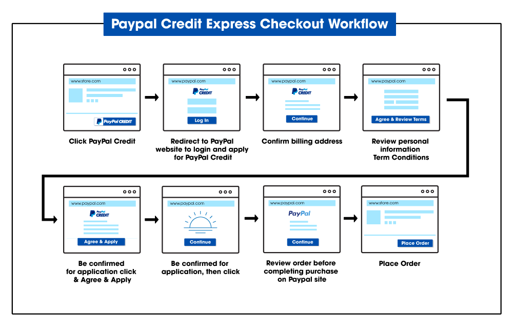 magento-2-paypal-credit-express-checkout-workflow