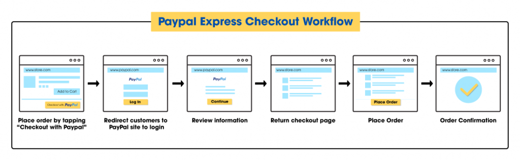 magento-2-paypal-express-checkout-workflow