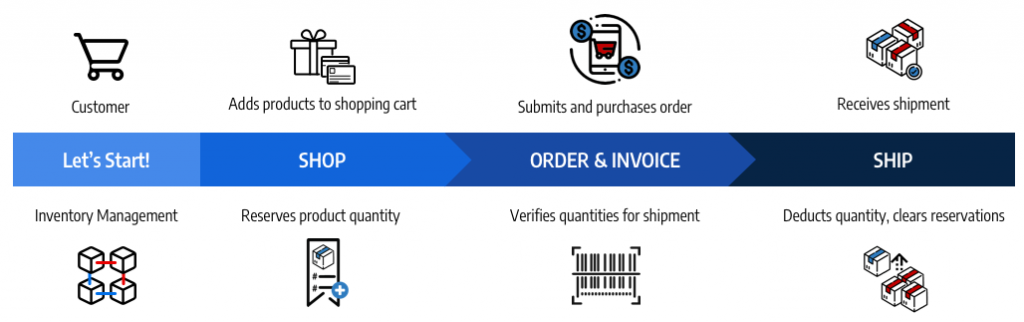 magento-2-inventory-diagram-simple-order