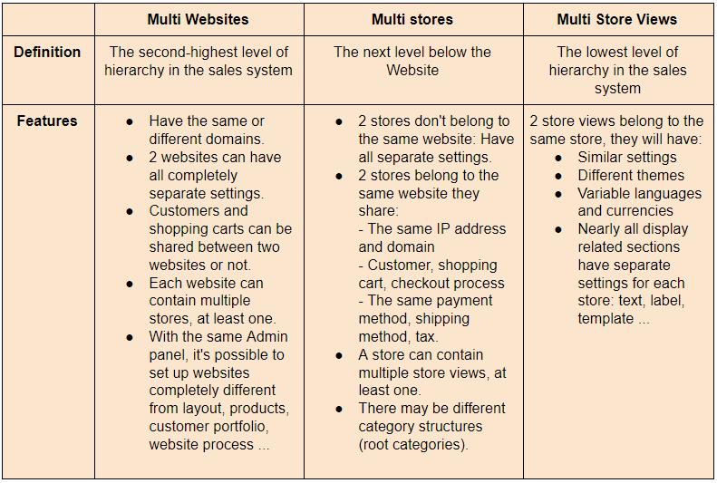 magento-2-multi-store-compare