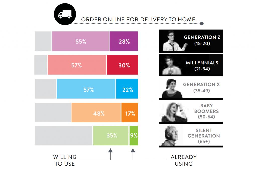 online shopping nielsen report