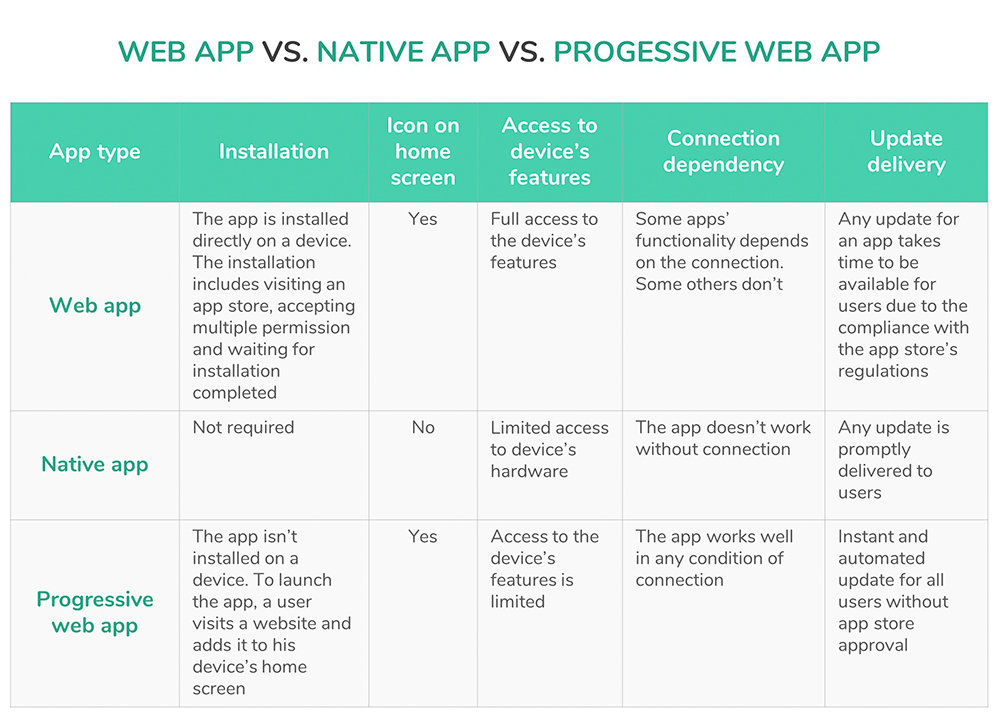 magento pwa web app native app pwa comparison