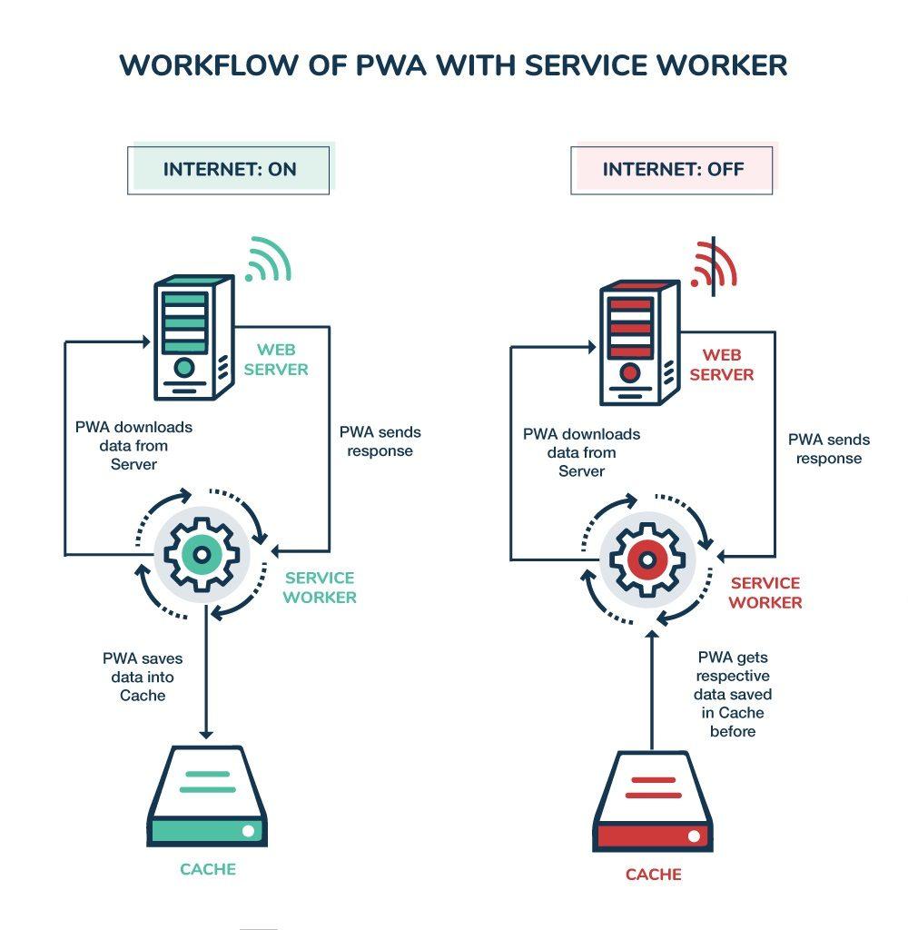 magento pwa service worker workflow