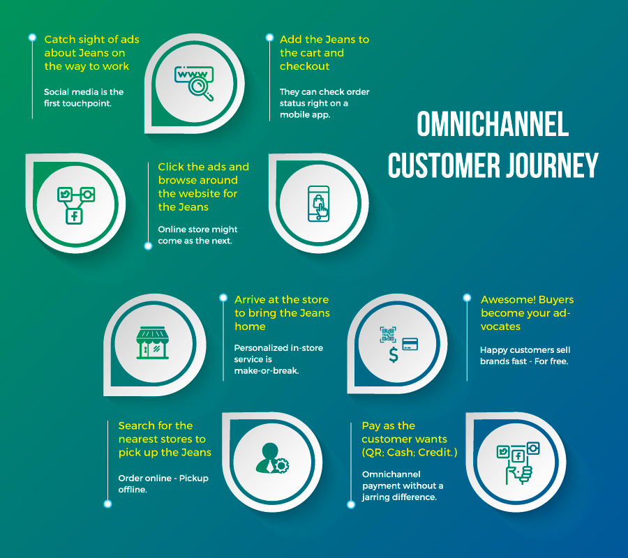Omnichannel Journey
