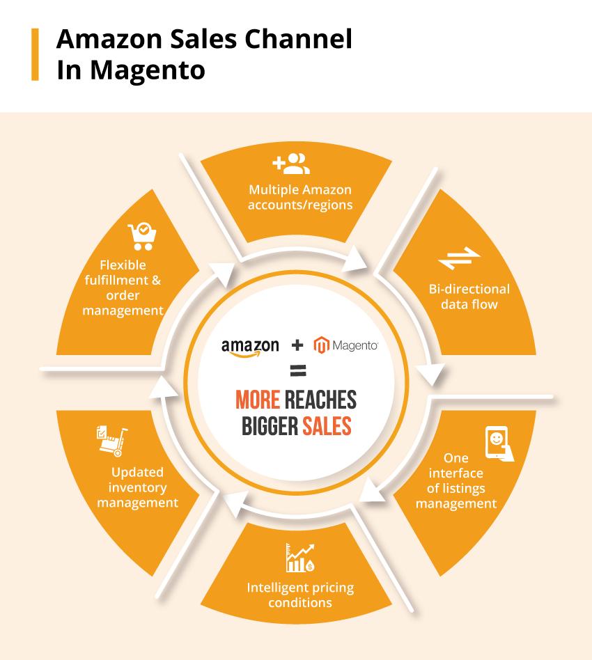 Magento-2-Amazon-Integration-Benefits