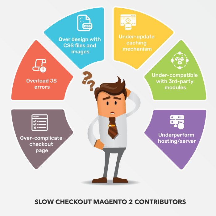 slow-magento-2-checkout-reasons