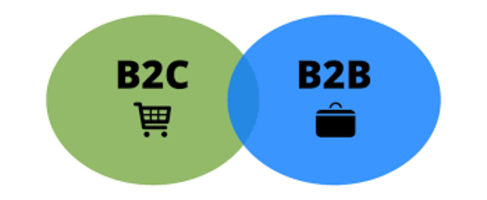 B2B-B2C-ecommerce-definition-example-of-b2b-ecommerce-websites