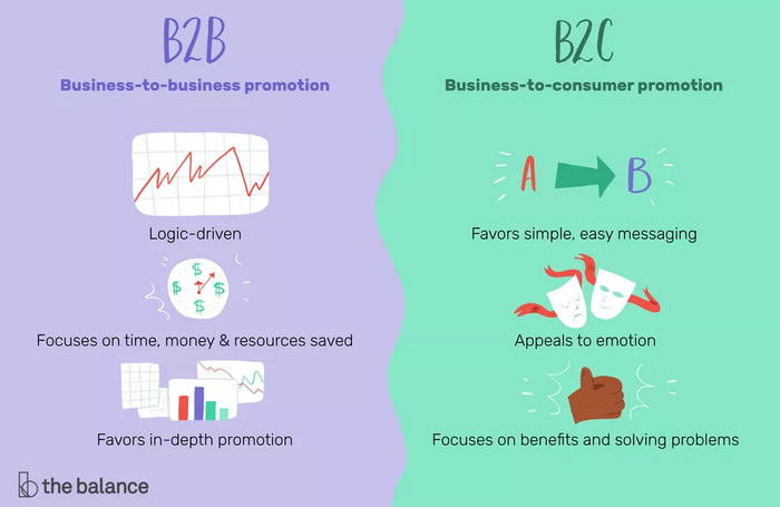 b2b marketing methods