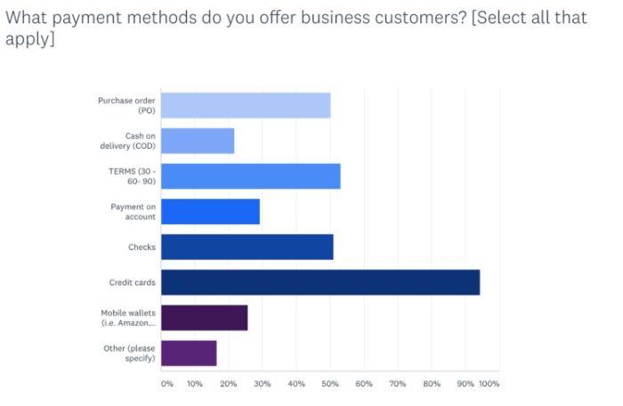 B2B-ecommerce-definition-b2b-ecommerce-statistics