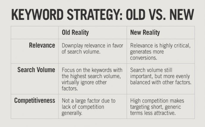 key-word-strategy