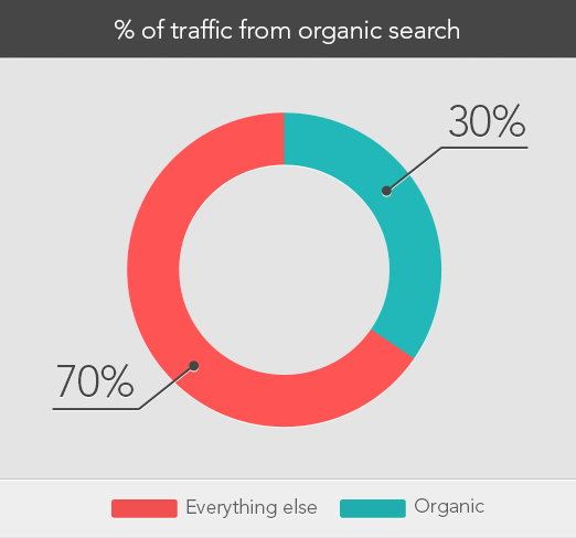 traffic-from-search-engine