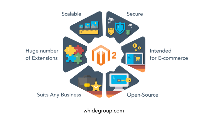 complete-solution-to-Magento-2-b2b-experience