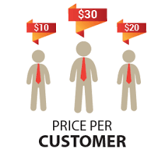 price-per-customer-magento-2-extension