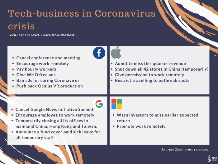 Tech-business in Coronavirus crisis